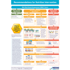 MINI NUTRITIONAL ASSESSMENT FORM & INTERVENTION GUIDE